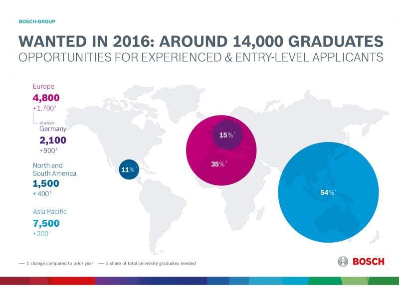 Bosch intenționează să angajeze 14.000 de absolvenți de studii superioare