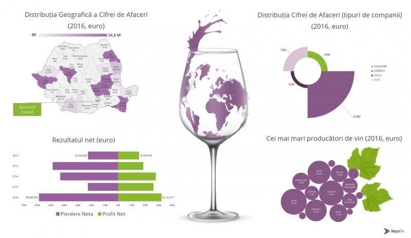 Vânzările de Crăciun și Revelion restartează piața vinului