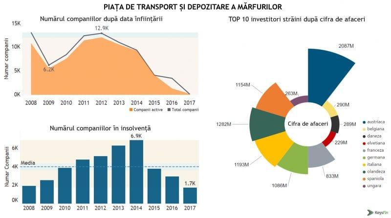 Afacerile transportatorilor români depăşesc nivelul istoric de 10 miliarde de euro