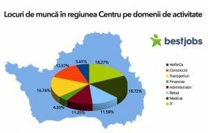 Locuri de munca in regiunea centru