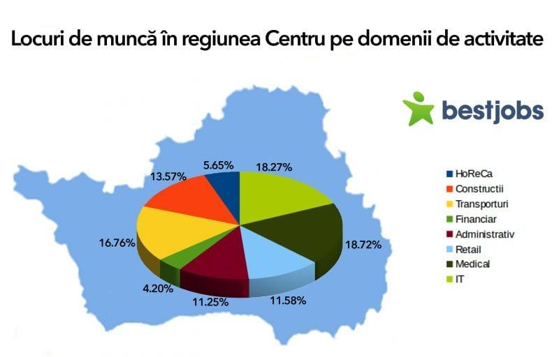 Candidați și locuri de muncă în regiunea Centru
