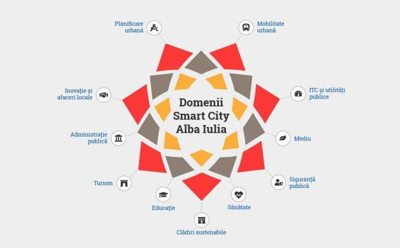 """Proiectul """"Alba Iulia ISO Smart"""" a ajuns la final"""