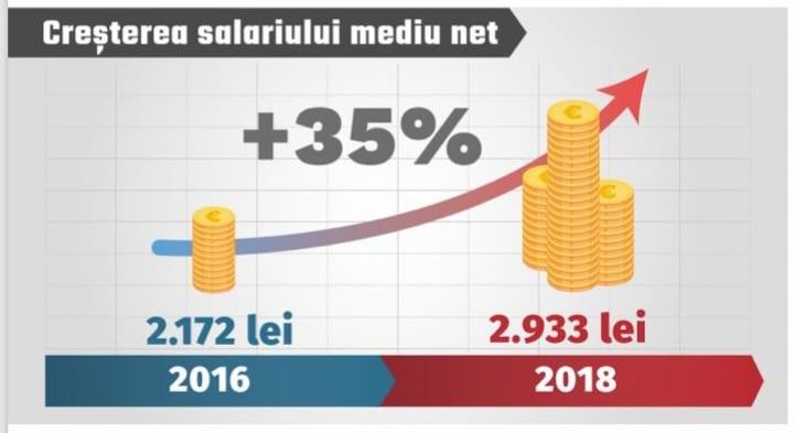 Creștere economică record în Guvernarea PSD. Puterea de cumpărare este obiectivul social-democraților