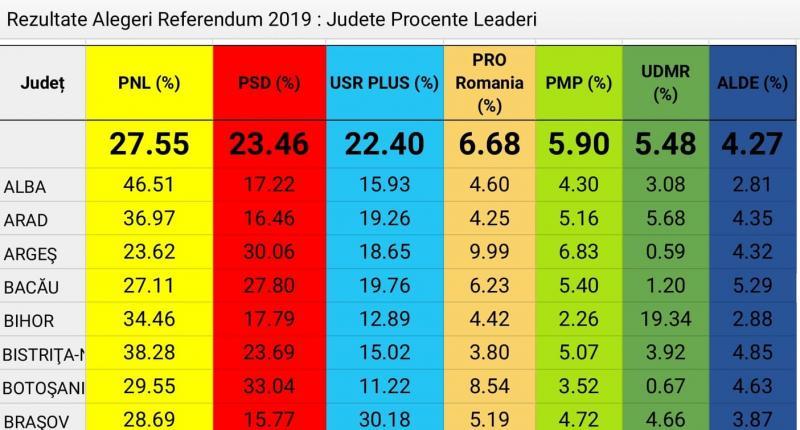 Rezultatele finale ale votului la alegerile europarlamentare în județul Alba