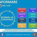 Pe teritoriul României au fost confirmate 1.952 de cazuri de persoane infectate cu virusul COVID – 19!