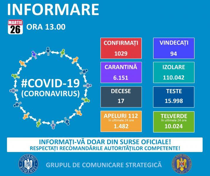 1.029 de cazuri de persoane infectate cu virusul COVID – 19 pe teritoriul României! 17 persoane au decedat!