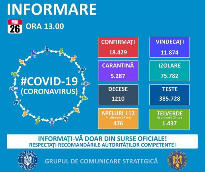 România – 11.874 de infectări și 1210 de decese din cauza Coronavirus!