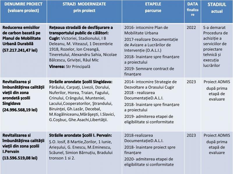 bb-32 46 de străzi din Cugir și Vinerea vor fi reabilitate cu bani de la Uniunea Europeană