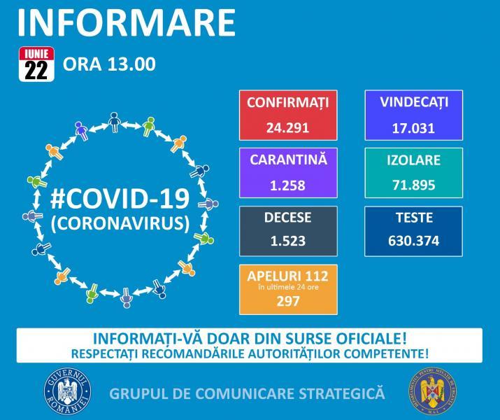 GCS: România a ajuns la 24.291 de infectări și 1523 de decese din cauza Coronavirus!!!
