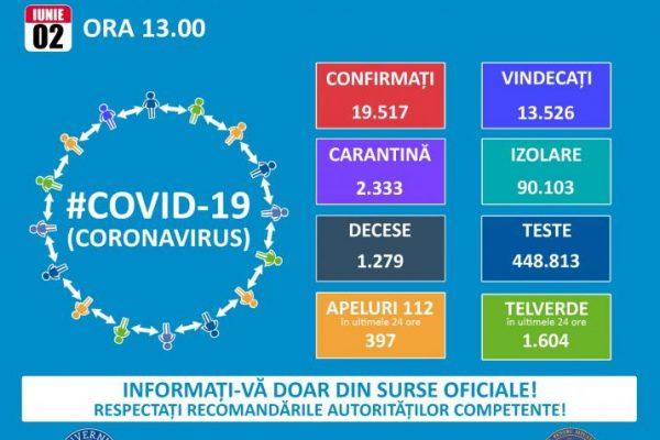 Marți, 2 iunie, ora 13: 19.517 de persoane infectate și 1279 de morți din cauza Coronavirus în România!