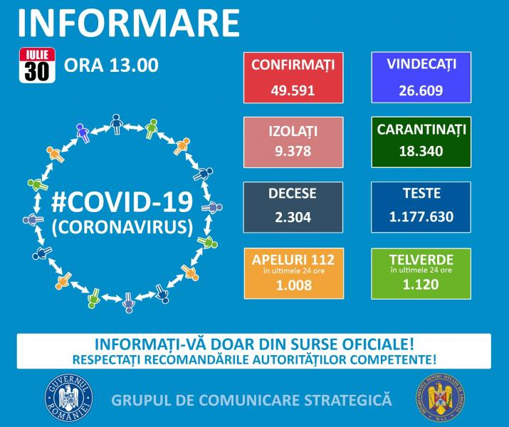 1356 de cazuri noi de infectare cu Coronavirus în ultimele 24 de ore în România!!!