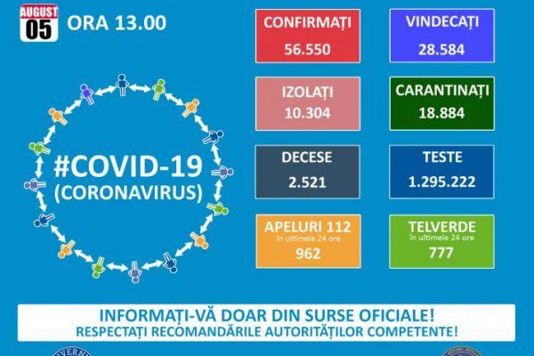Alertă! 1309 cazuri noi de infectare cu COVID-19 în ultimele 24 de ore în România!!!