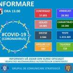 În ultimele 24 de ore, în România au fost înregistrate 1345 de noi infectări cu Coronavirus!!!