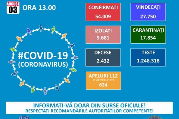 Scădere a numărului de infectări cu Coronavirus în România!!!