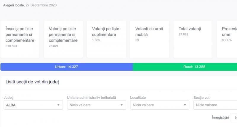 PREZENȚA la vot pe orașe în județul Alba la ora 10:00.