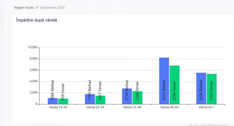 PREZENȚA la vot la ora 11:00 în ALBA, a fost de  11,19%.