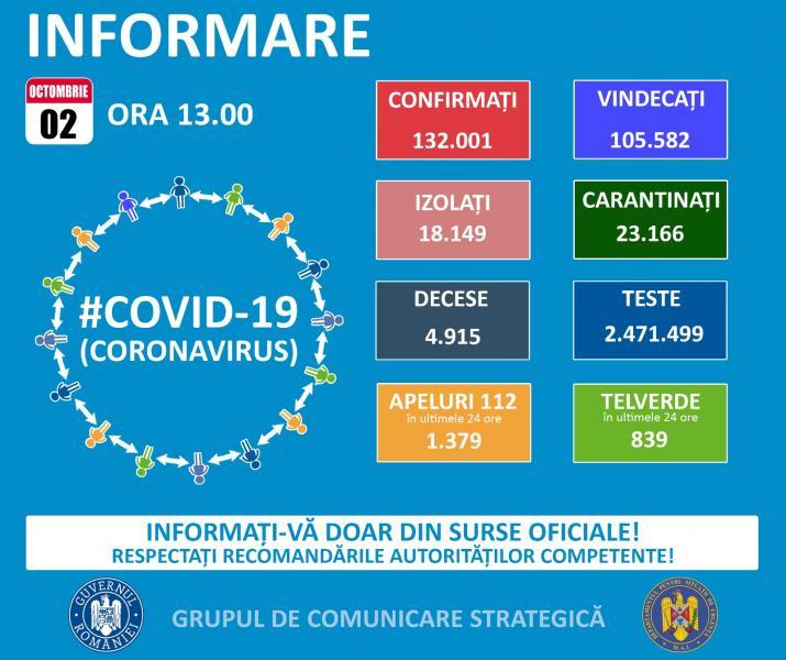 GCS: 53 de români au murit din cauza COVID-19 în ultimele 24 de ore!!!