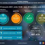 Date oficiale actualizate ale campaniei de vaccinare din România!
