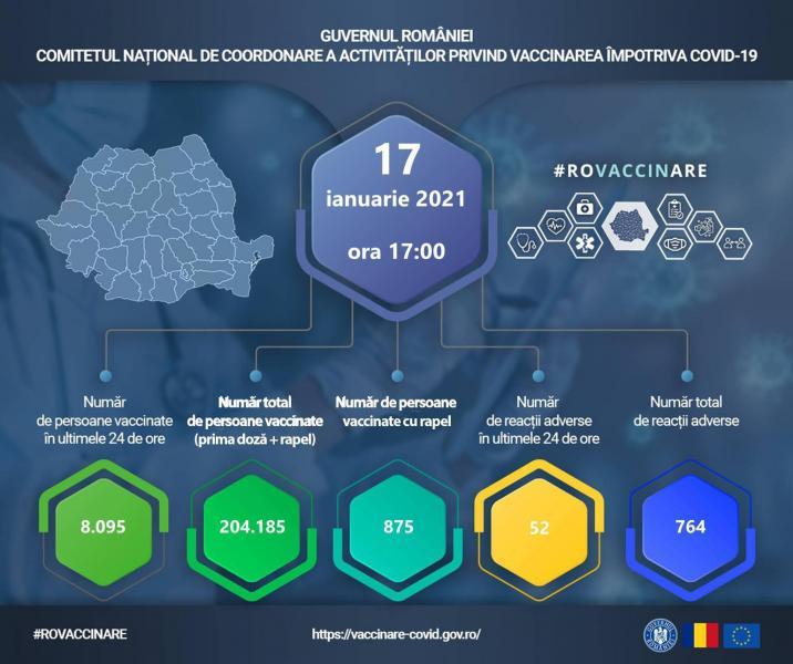Date actualizate privind evidența persoanelor vaccinate împotriva COVID-19 pe teritoriul României!