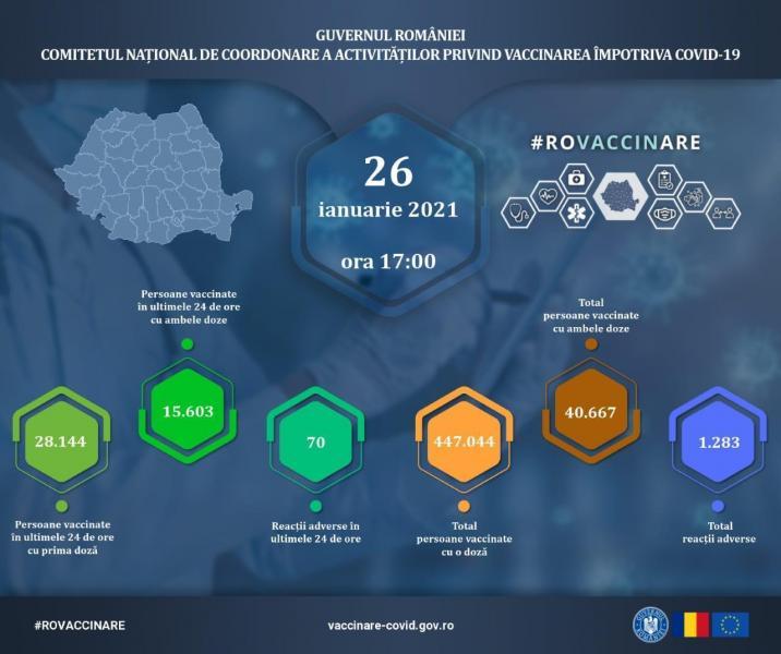Marți, 26 ianuarie, 43.747 de persoane au fost vaccinate în România!